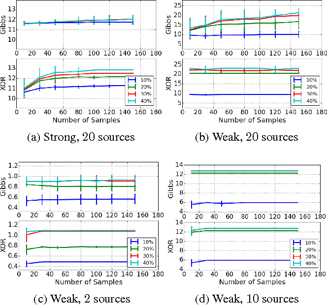 Figure 3 for XOR-Sampling for Network Design with Correlated Stochastic Events