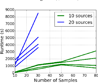 Figure 4 for XOR-Sampling for Network Design with Correlated Stochastic Events