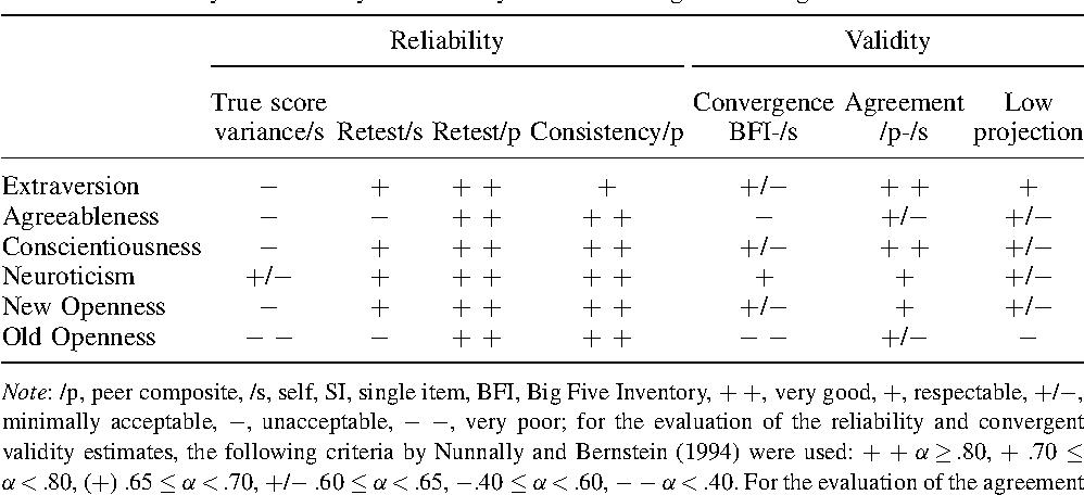 bfi inventory