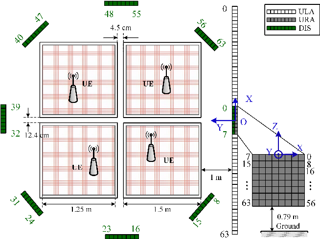 Figure 2 for Towards Fine-Grained Indoor Localization based on Massive MIMO-OFDM System: Perspective of Multipath Components