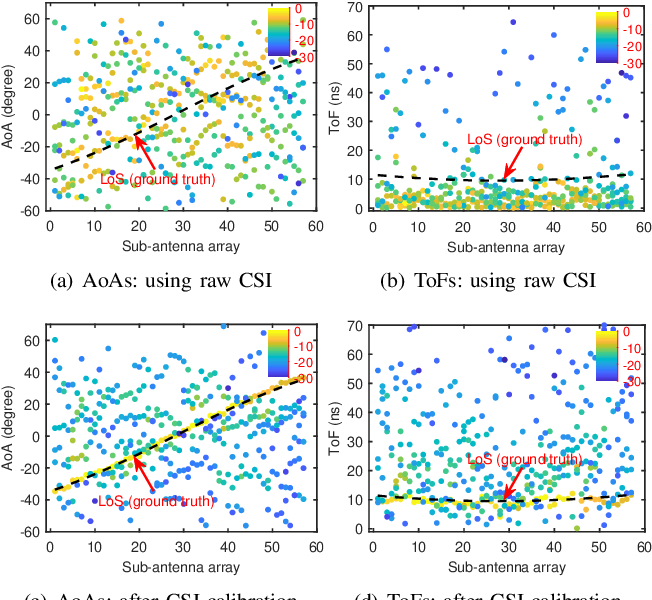 Figure 4 for Towards Fine-Grained Indoor Localization based on Massive MIMO-OFDM System: Perspective of Multipath Components
