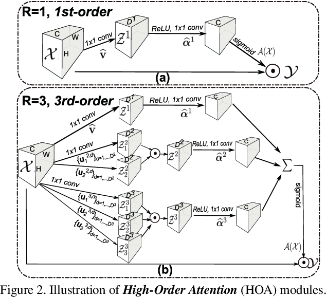 Figure 3 for Mixed High-Order Attention Network for Person Re-Identification
