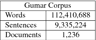 Figure 1 for A Large Scale Corpus of Gulf Arabic