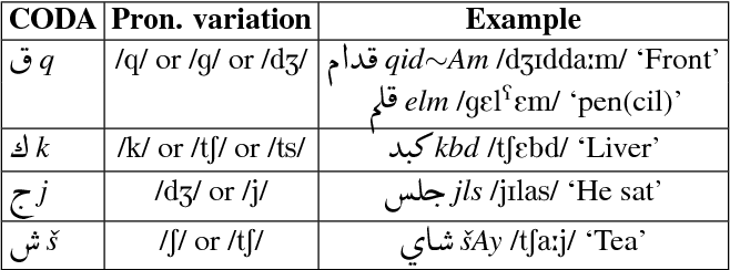 Figure 4 for A Large Scale Corpus of Gulf Arabic