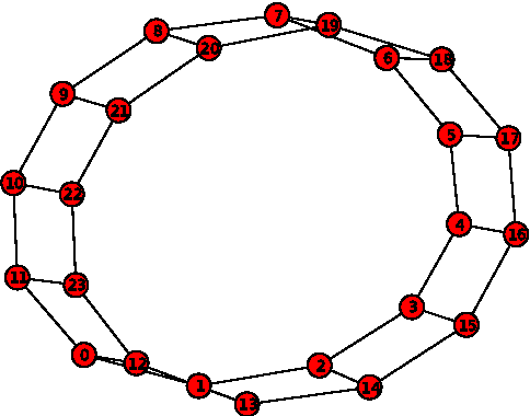 Figure 2 from Exploring Network Structure, Dynamics, and Function