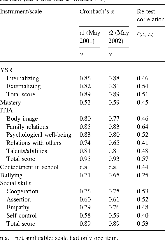 Social And Emotional Training In Swedish Schools For The Promotion