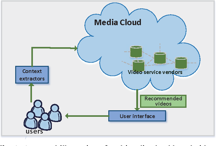 Figure 1 for Differentially Private Online Learning for Cloud-Based Video Recommendation with Multimedia Big Data in Social Networks
