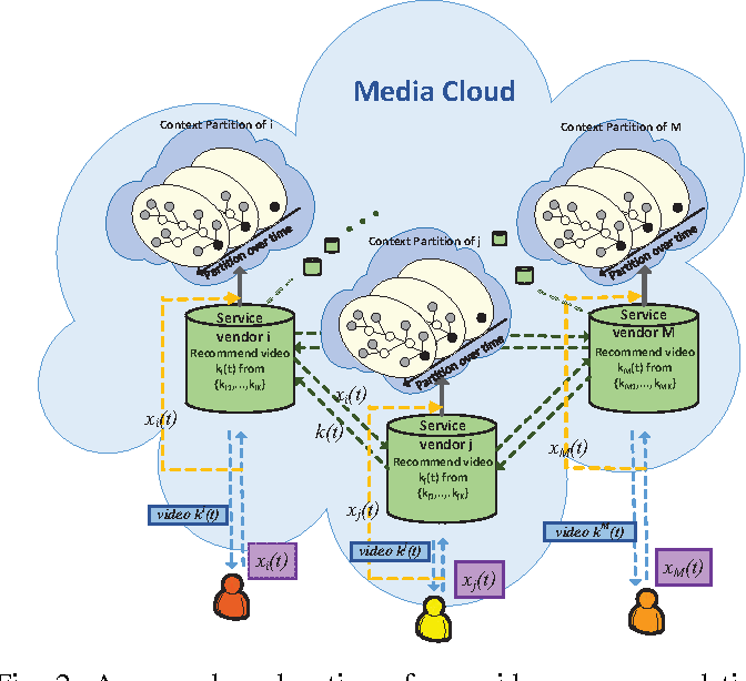 Figure 2 for Differentially Private Online Learning for Cloud-Based Video Recommendation with Multimedia Big Data in Social Networks
