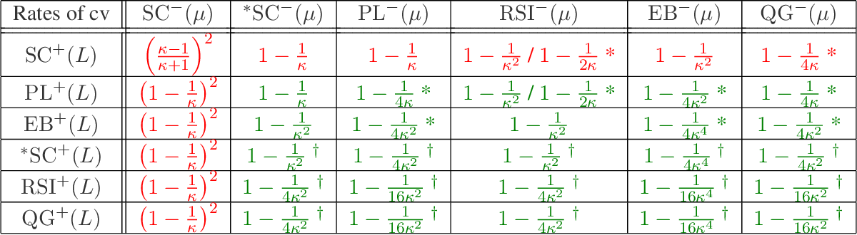 Figure 4 for A Study of Condition Numbers for First-Order Optimization