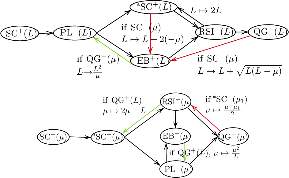 Figure 1 for A Study of Condition Numbers for First-Order Optimization