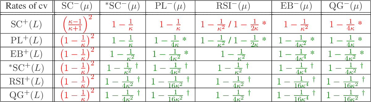 Figure 2 for A Study of Condition Numbers for First-Order Optimization