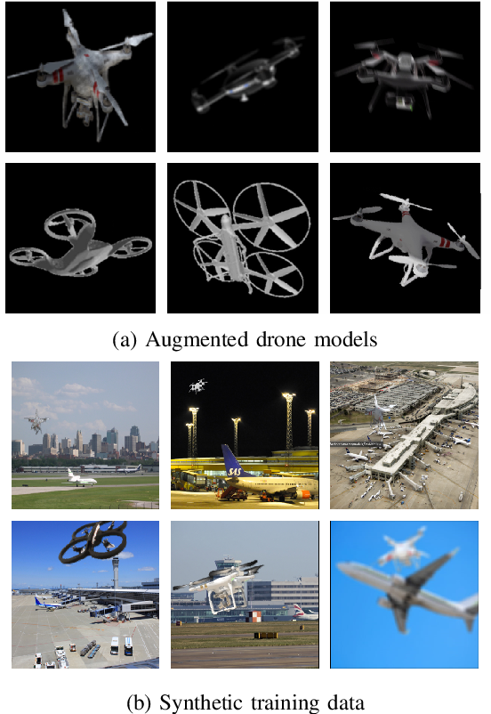 Figure 3 for A Deep Learning Approach to Drone Monitoring