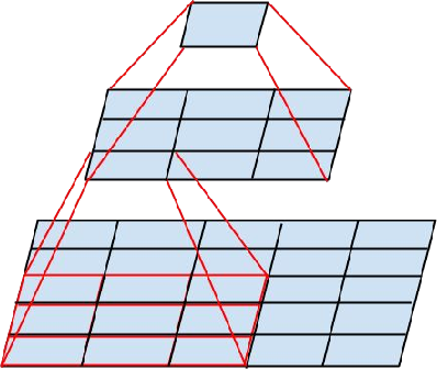 Figure 1 for Rethinking the Inception Architecture for Computer Vision
