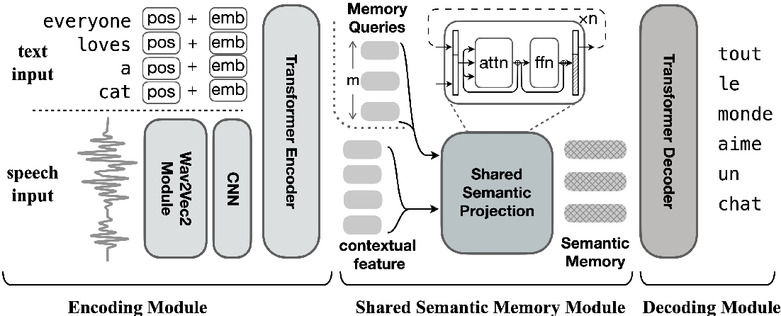 Figure 1 for Learning Shared Semantic Space for Speech-to-Text Translation