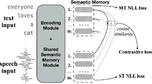 Figure 3 for Learning Shared Semantic Space for Speech-to-Text Translation
