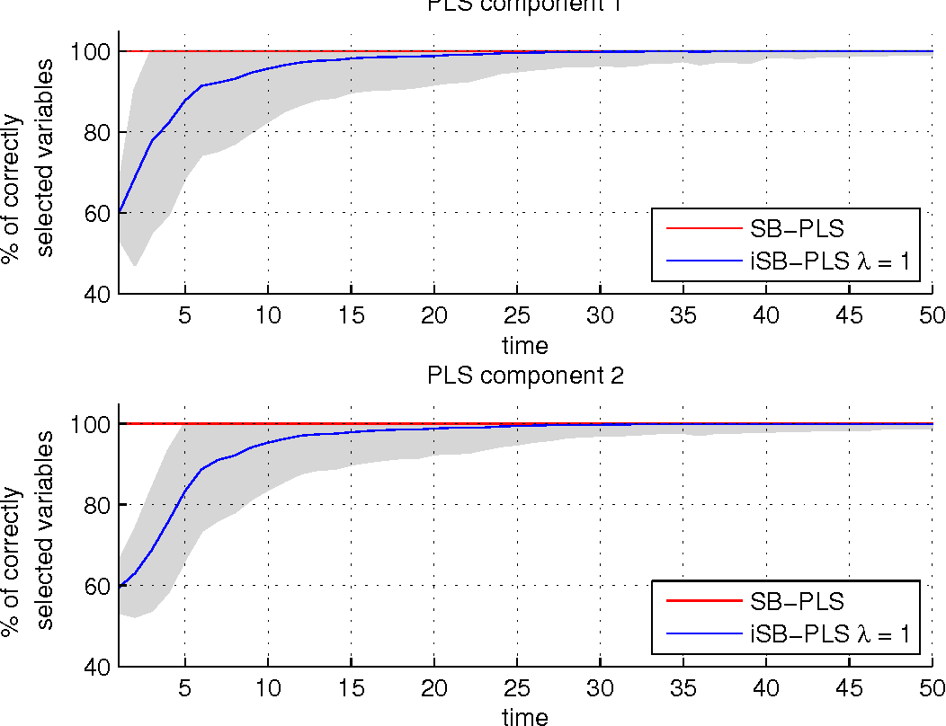 Figure 1 for Sparse partial least squares for on-line variable selection in multivariate data streams
