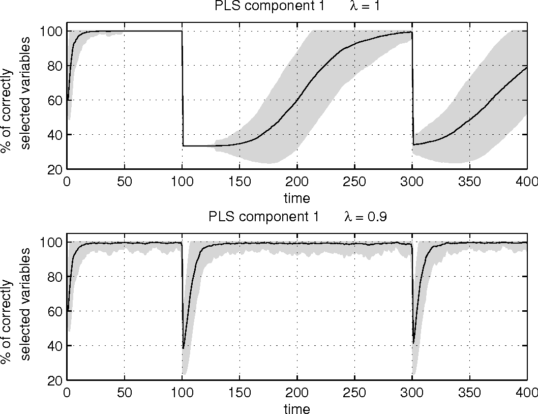 Figure 4 for Sparse partial least squares for on-line variable selection in multivariate data streams