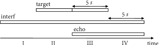 Figure 2 for Joint Online Multichannel Acoustic Echo Cancellation, Speech Dereverberation and Source Separation