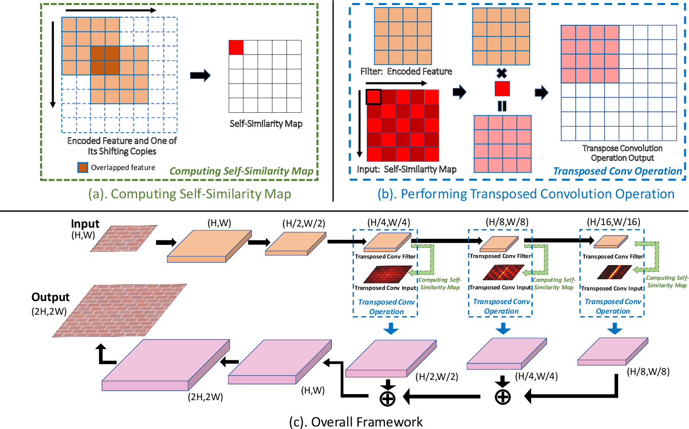 Figure 3 for Transposer: Universal Texture Synthesis Using Feature Maps as Transposed Convolution Filter