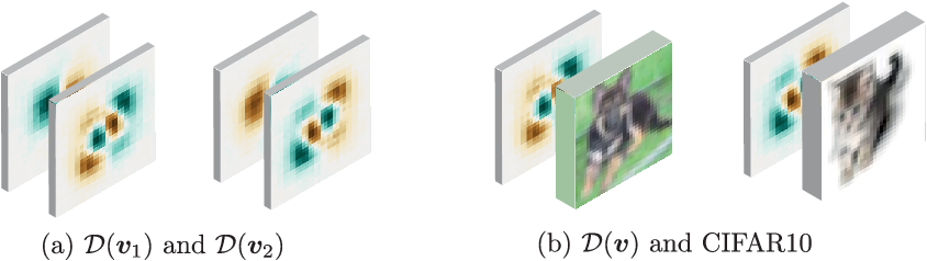 Figure 1 for A neural anisotropic view of underspecification in deep learning