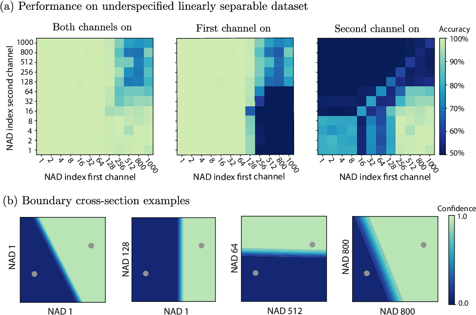 Figure 2 for A neural anisotropic view of underspecification in deep learning