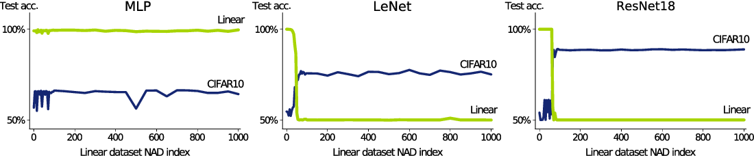 Figure 3 for A neural anisotropic view of underspecification in deep learning