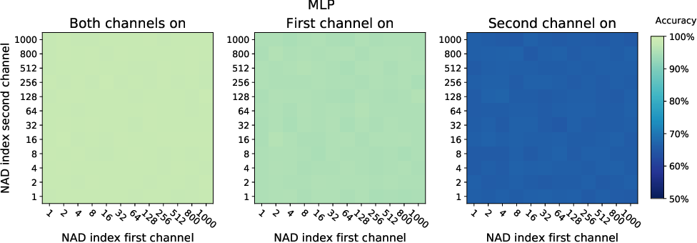 Figure 4 for A neural anisotropic view of underspecification in deep learning