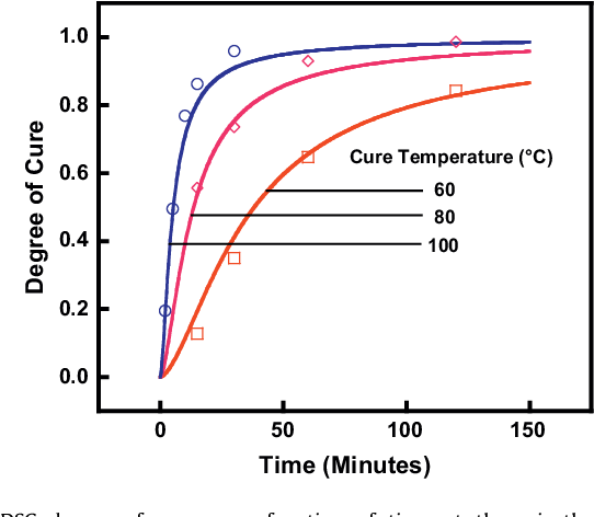 Cure kinetics characterization and monitoring of an epoxy resin