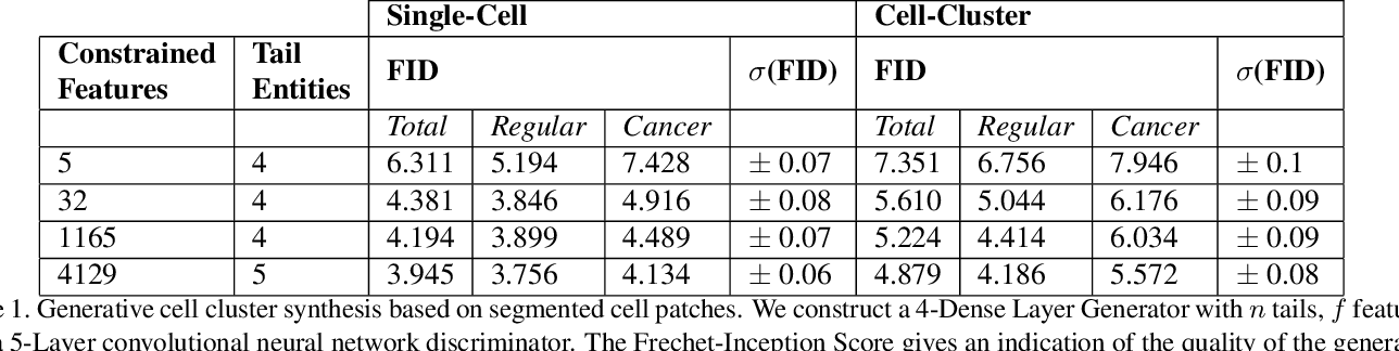 Figure 2 for Synthetic Generation of Three-Dimensional Cancer Cell Models from Histopathological Images