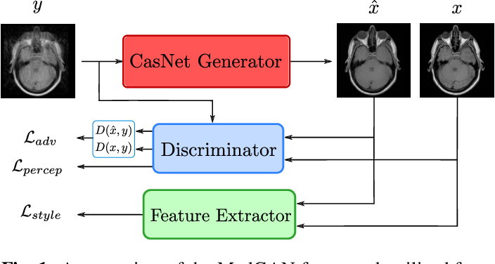 Figure 1 for Retrospective correction of Rigid and Non-Rigid MR motion artifacts using GANs