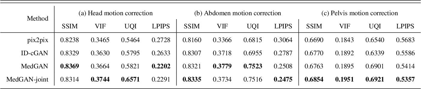 Figure 3 for Retrospective correction of Rigid and Non-Rigid MR motion artifacts using GANs