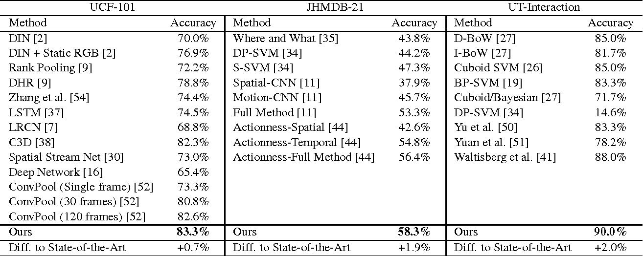 Table 5 from Encouraging LSTMs to Anticipate Actions Very