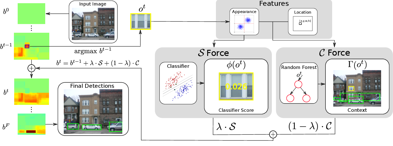 Figure 2 for An active search strategy for efficient object class detection