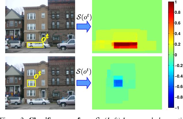 Figure 3 for An active search strategy for efficient object class detection