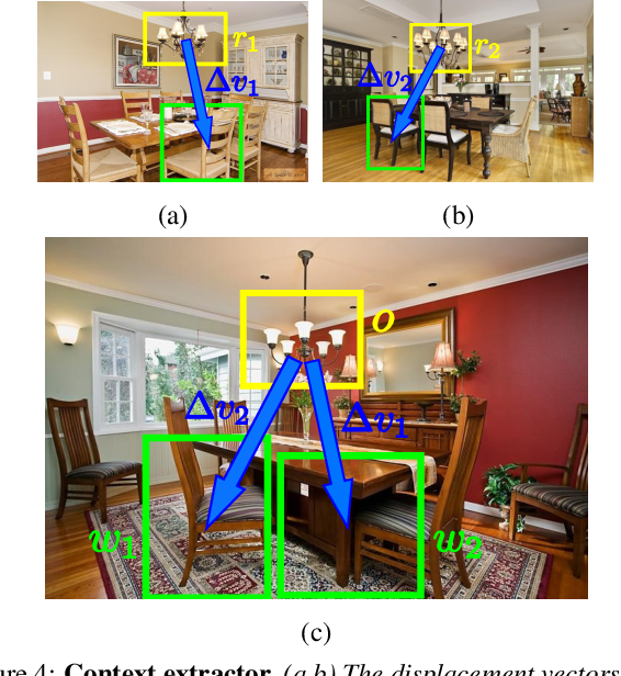 Figure 4 for An active search strategy for efficient object class detection