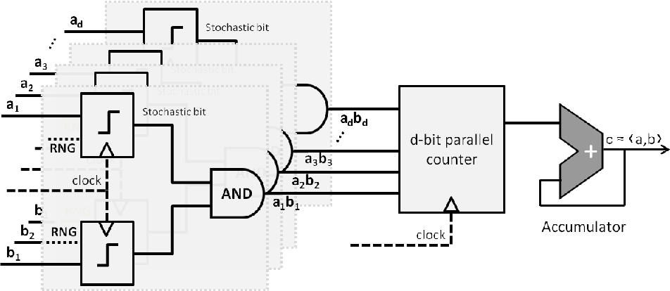 Figure 1 for Learning Machines Implemented on Non-Deterministic Hardware
