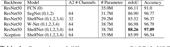Figure 2 for Multi-path segmentation network