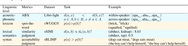 Figure 1 for The Interspeech Zero Resource Speech Challenge 2021: Spoken language modelling