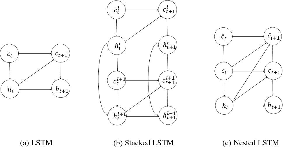 Figure 3 for Nested LSTMs