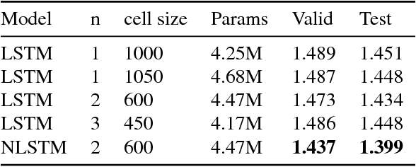 Figure 2 for Nested LSTMs