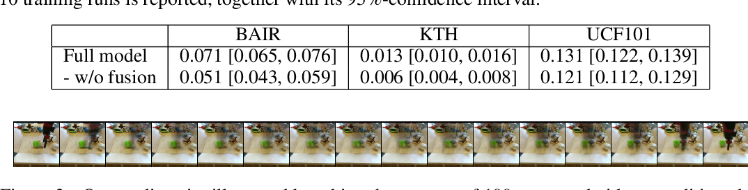 Figure 3 for From Here to There: Video Inbetweening Using Direct 3D Convolutions