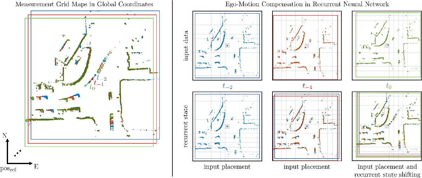 Figure 3 for Dynamic Occupancy Grid Mapping with Recurrent Neural Networks