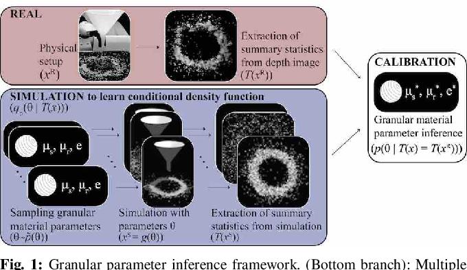 Figure 1 for Inferring the Material Properties of Granular Media for Robotic Tasks