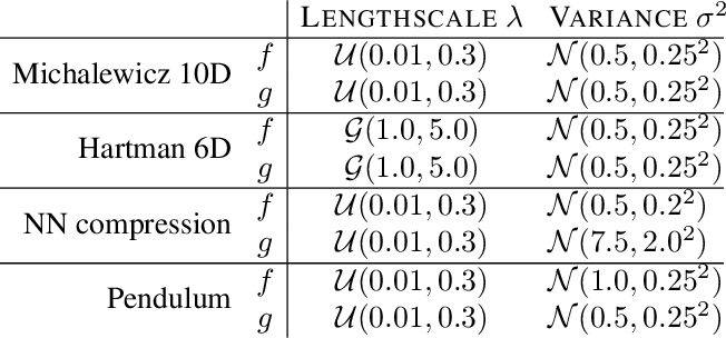 Figure 4 for Excursion Search for Constrained Bayesian Optimization under a Limited Budget of Failures