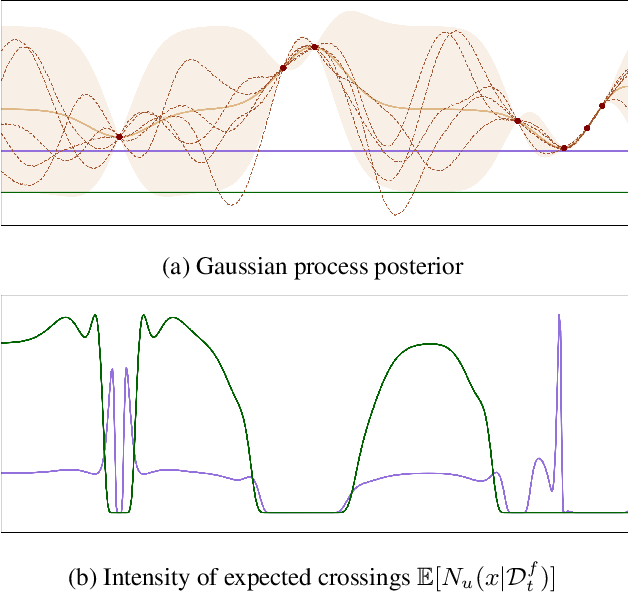 Figure 1 for Excursion Search for Constrained Bayesian Optimization under a Limited Budget of Failures