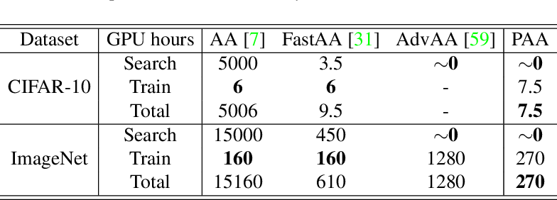 Figure 4 for Patch AutoAugment