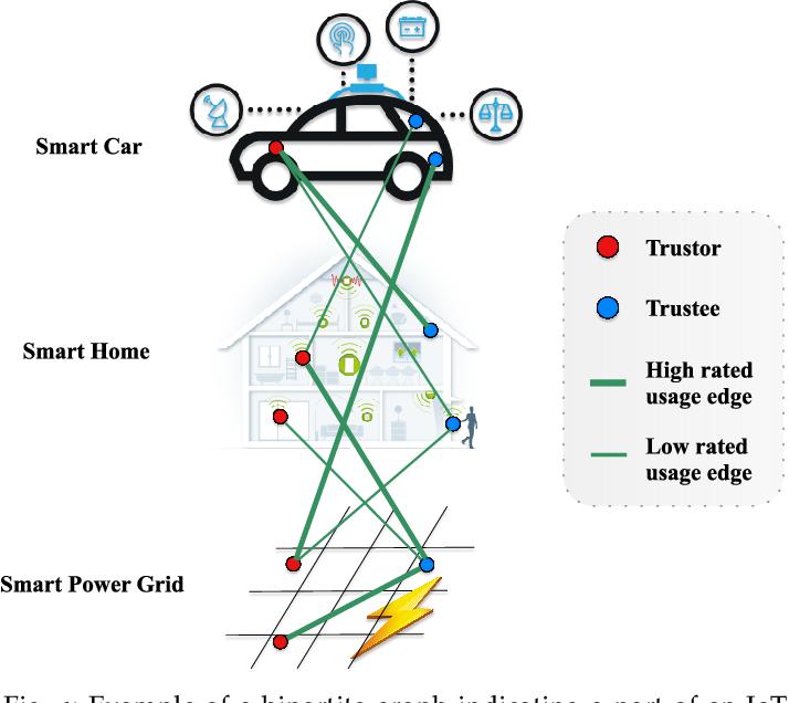 Figure 1 for A Matrix Factorization Model for Hellinger-based Trust Management in Social Internet of Things