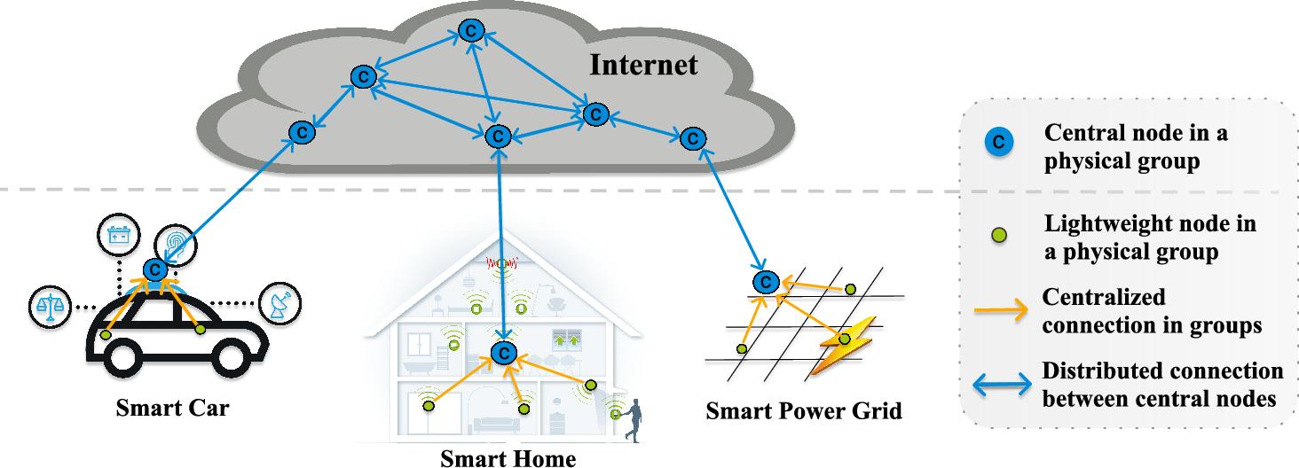 Figure 2 for A Matrix Factorization Model for Hellinger-based Trust Management in Social Internet of Things