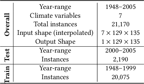 Figure 2 for Augmented Convolutional LSTMs for Generation of High-Resolution Climate Change Projections