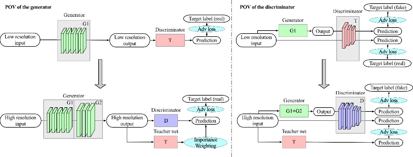 Figure 2 for Biphasic Learning of GANs for High-Resolution Image-to-Image Translation